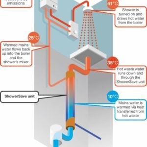 Waste Water Heat Recovery System